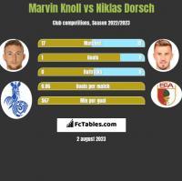 Marvin Knoll vs Niklas Dorsch h2h player stats