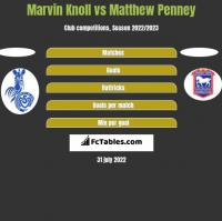 Marvin Knoll vs Matthew Penney h2h player stats
