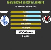 Marvin Knoll vs Kevin Lankford h2h player stats