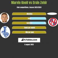 Marvin Knoll vs Ersin Zehir h2h player stats