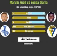 Marvin Knoll vs Youba Diarra h2h player stats