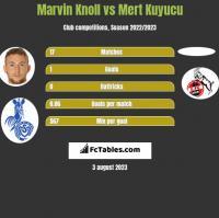 Marvin Knoll vs Mert Kuyucu h2h player stats