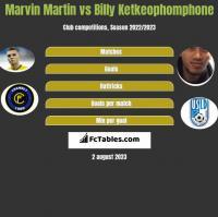 Marvin Martin vs Billy Ketkeophomphone h2h player stats