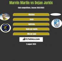 Marvin Martin vs Dejan Jurkic h2h player stats