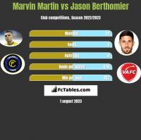 Marvin Martin vs Jason Berthomier h2h player stats