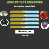 Marvin Martin vs Johan Gastien h2h player stats
