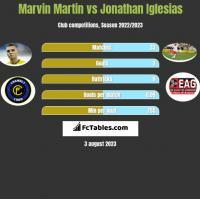 Marvin Martin vs Jonathan Iglesias h2h player stats