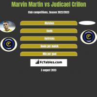 Marvin Martin vs Judicael Crillon h2h player stats