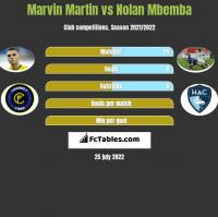 Marvin Martin vs Nolan Mbemba h2h player stats