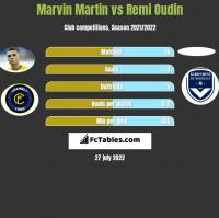 Marvin Martin vs Remi Oudin h2h player stats