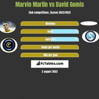 Marvin Martin vs David Gomis h2h player stats