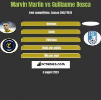 Marvin Martin vs Guillaume Bosca h2h player stats
