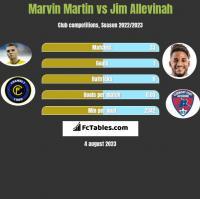Marvin Martin vs Jim Allevinah h2h player stats
