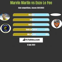 Marvin Martin vs Enzo Le Fee h2h player stats