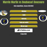 Marvin Martin vs Boubacari Doucoure h2h player stats
