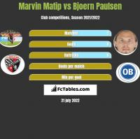 Marvin Matip vs Bjoern Paulsen h2h player stats