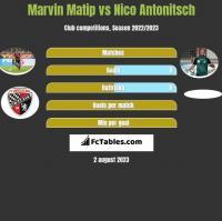 Marvin Matip vs Nico Antonitsch h2h player stats