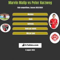 Marvin Matip vs Peter Kurzweg h2h player stats