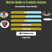 Marvin Matip vs Frederic Ananou h2h player stats