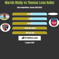 Marvin Matip vs Thomas Leon Keller h2h player stats
