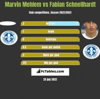 Marvin Mehlem vs Fabian Schnellhardt h2h player stats