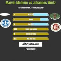 Marvin Mehlem vs Johannes Wurtz h2h player stats