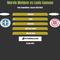 Marvin Mehlem vs Louis Samson h2h player stats