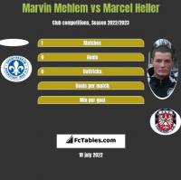 Marvin Mehlem vs Marcel Heller h2h player stats