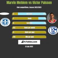 Marvin Mehlem vs Victor Palsson h2h player stats