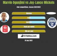 Marvin Ogunjimi vs Joy-Lance Mickels h2h player stats