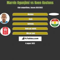 Marvin Ogunjimi vs Koen Kostons h2h player stats