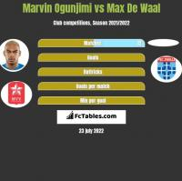 Marvin Ogunjimi vs Max De Waal h2h player stats
