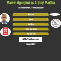 Marvin Ogunjimi vs Arjany Martha h2h player stats