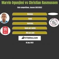 Marvin Ogunjimi vs Christian Rasmussen h2h player stats