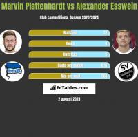 Marvin Plattenhardt vs Alexander Esswein h2h player stats