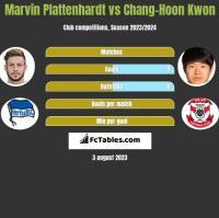 Marvin Plattenhardt vs Chang-Hoon Kwon h2h player stats
