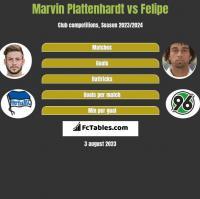 Marvin Plattenhardt vs Felipe h2h player stats