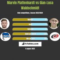 Marvin Plattenhardt vs Gian-Luca Waldschmidt h2h player stats