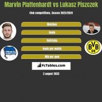 Marvin Plattenhardt vs Lukasz Piszczek h2h player stats