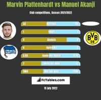 Marvin Plattenhardt vs Manuel Akanji h2h player stats