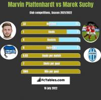 Marvin Plattenhardt vs Marek Suchy h2h player stats