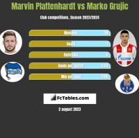 Marvin Plattenhardt vs Marko Grujic h2h player stats