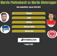 Marvin Plattenhardt vs Martin Hinteregger h2h player stats