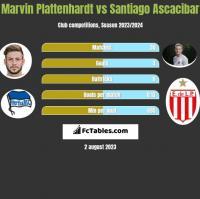 Marvin Plattenhardt vs Santiago Ascacibar h2h player stats