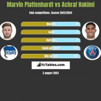 Marvin Plattenhardt vs Achraf Hakimi h2h player stats