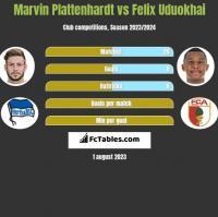 Marvin Plattenhardt vs Felix Uduokhai h2h player stats