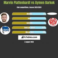 Marvin Plattenhardt vs Aymen Barkok h2h player stats