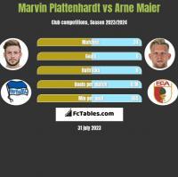 Marvin Plattenhardt vs Arne Maier h2h player stats