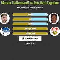 Marvin Plattenhardt vs Dan-Axel Zagadou h2h player stats