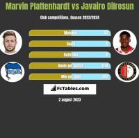 Marvin Plattenhardt vs Javairo Dilrosun h2h player stats